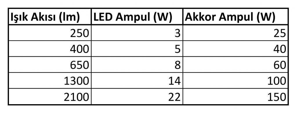 Işık Akısı ve Watt Tablosu